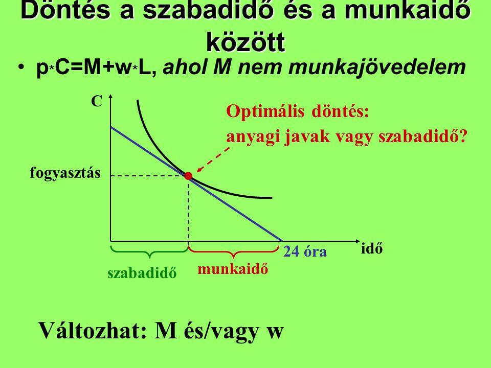 Döntés a szabadidő és a munkaidő között p * C=M+w * L, ahol M nem munkajövedelem C idő 24 óra szabadidő munkaidő fogyasztás Változhat: M és/vagy w Opt