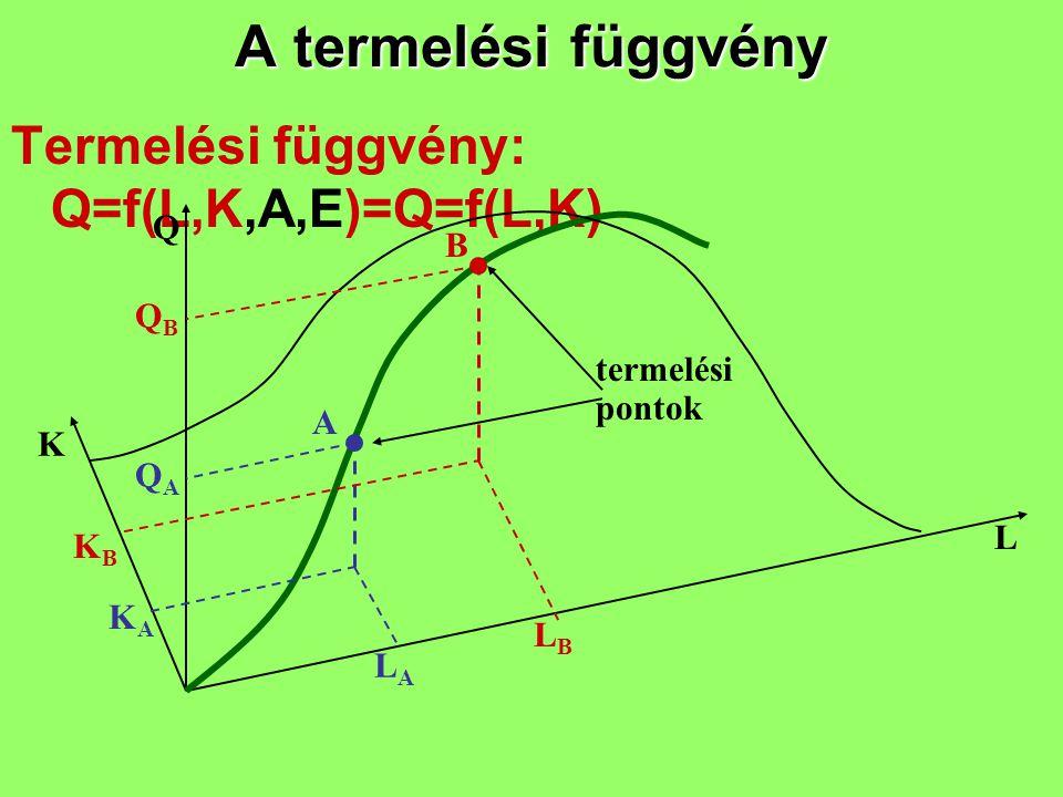 A termelési függvény Termelési függvény: Q=f(L,K,A,E)=Q=f(L,K) K L Q A B termelési pontok KBKB KAKA LALA LBLB QAQA QBQB
