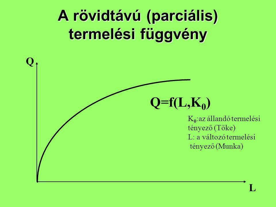 A rövidtávú (parciális) termelési függvény L Q Q=f(L,K 0 ) K 0 :az állandó termelési tényező (Tőke) L: a változó termelési tényező (Munka)