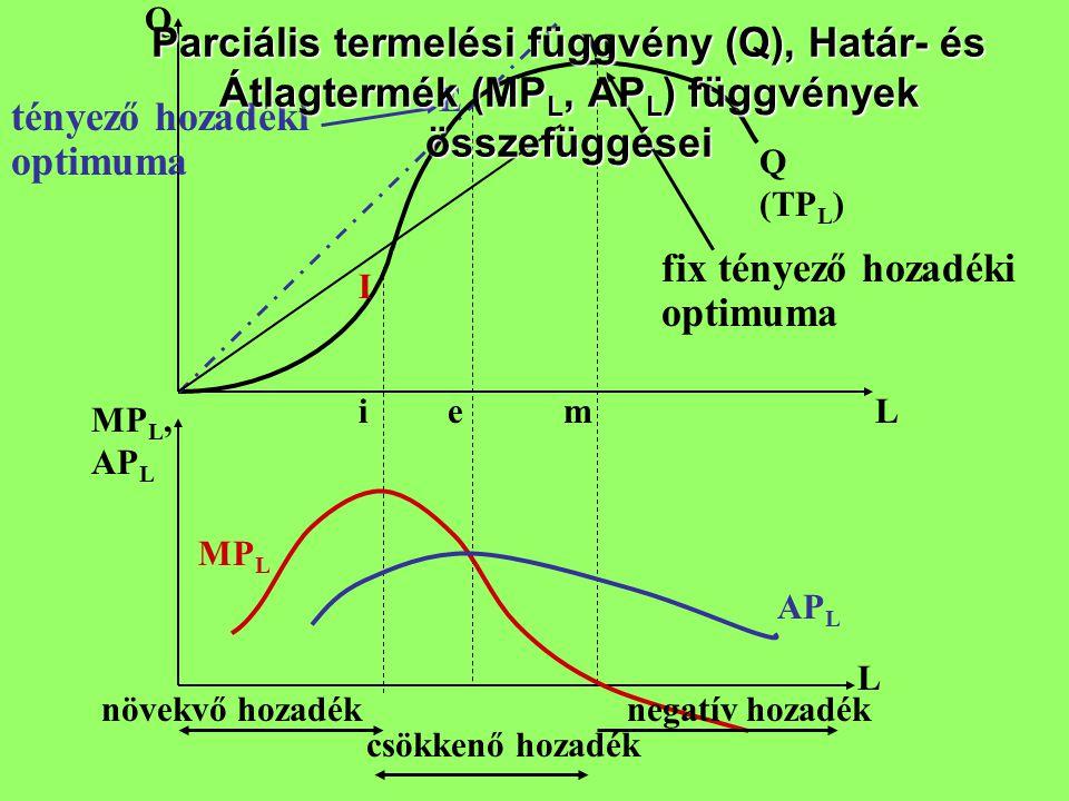 Q L MP L, AP L L E M I Q (TP L ) AP L MP L iem növekvő hozadék csökkenő hozadék negatív hozadék tényező hozadéki optimuma fix tényező hozadéki optimum