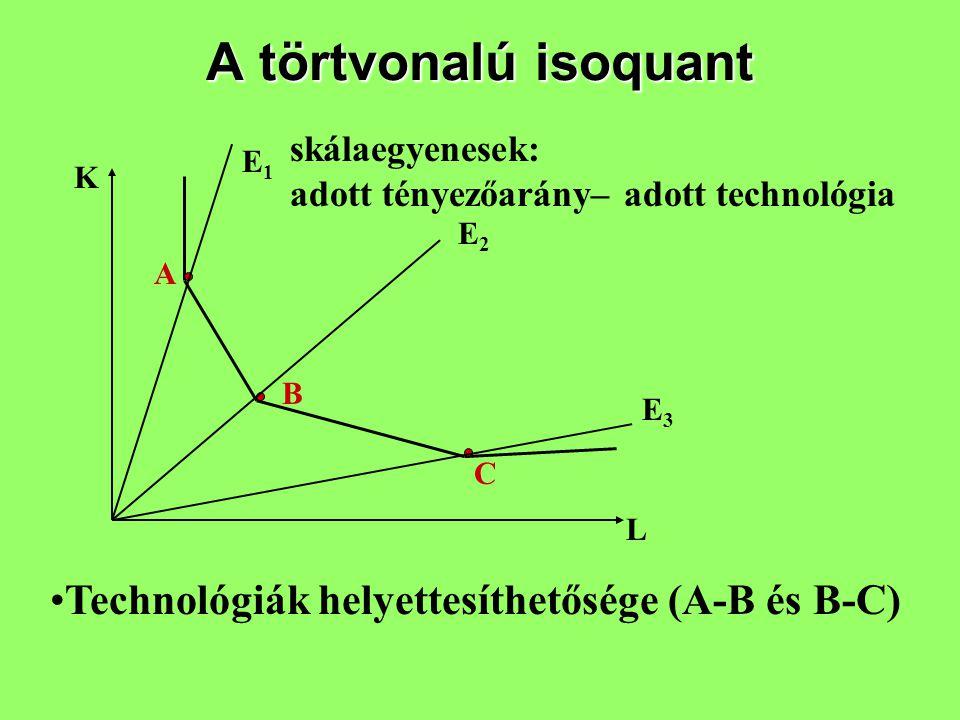A törtvonalú isoquant K L A B C E1E1 E2E2 E3E3 skálaegyenesek: adott tényezőarány– adott technológia Technológiák helyettesíthetősége (A-B és B-C)