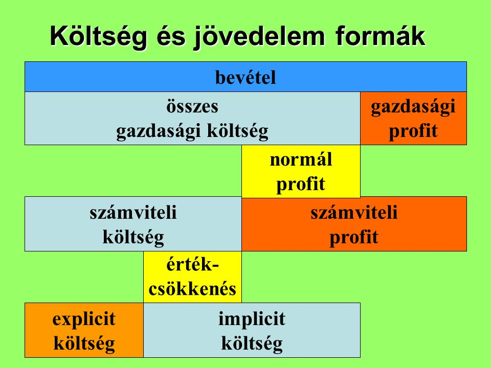 Költség és jövedelem formák explicit költség érték- csökkenés számviteli költség számviteli profit normál profit összes gazdasági költség gazdasági pr