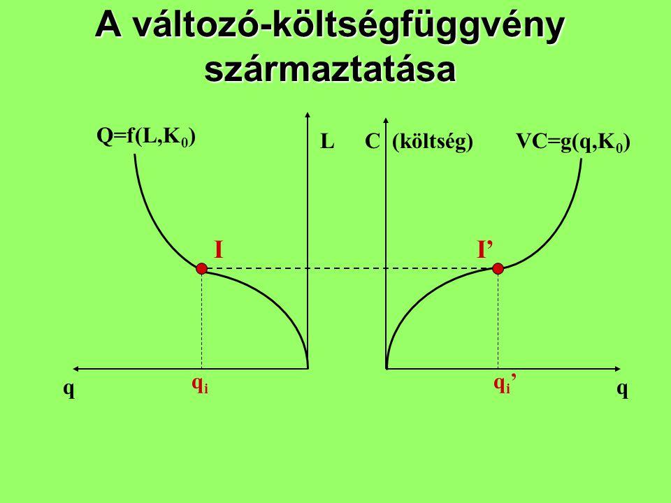 A változó-költségfüggvény származtatása qq LC (költség) II' qiqi qi'qi' Q=f(L,K 0 ) VC=g(q,K 0 )