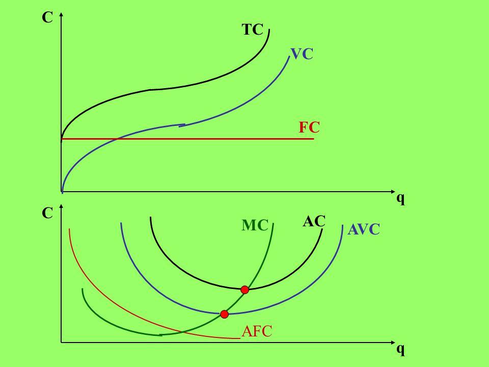C q C q FC VC TC AVC MC AC AFC