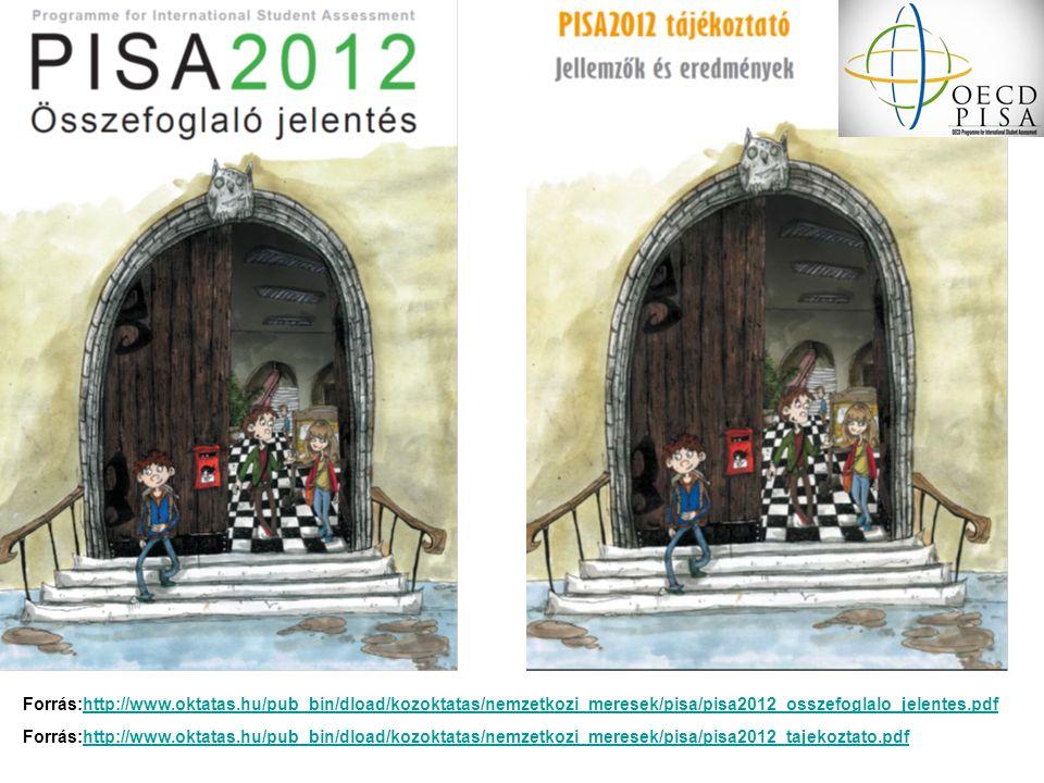 Forrás:http://www.oktatas.hu/pub_bin/dload/kozoktatas/nemzetkozi_meresek/pisa/pisa2012_osszefoglalo_jelentes.pdfhttp://www.oktatas.hu/pub_bin/dload/ko