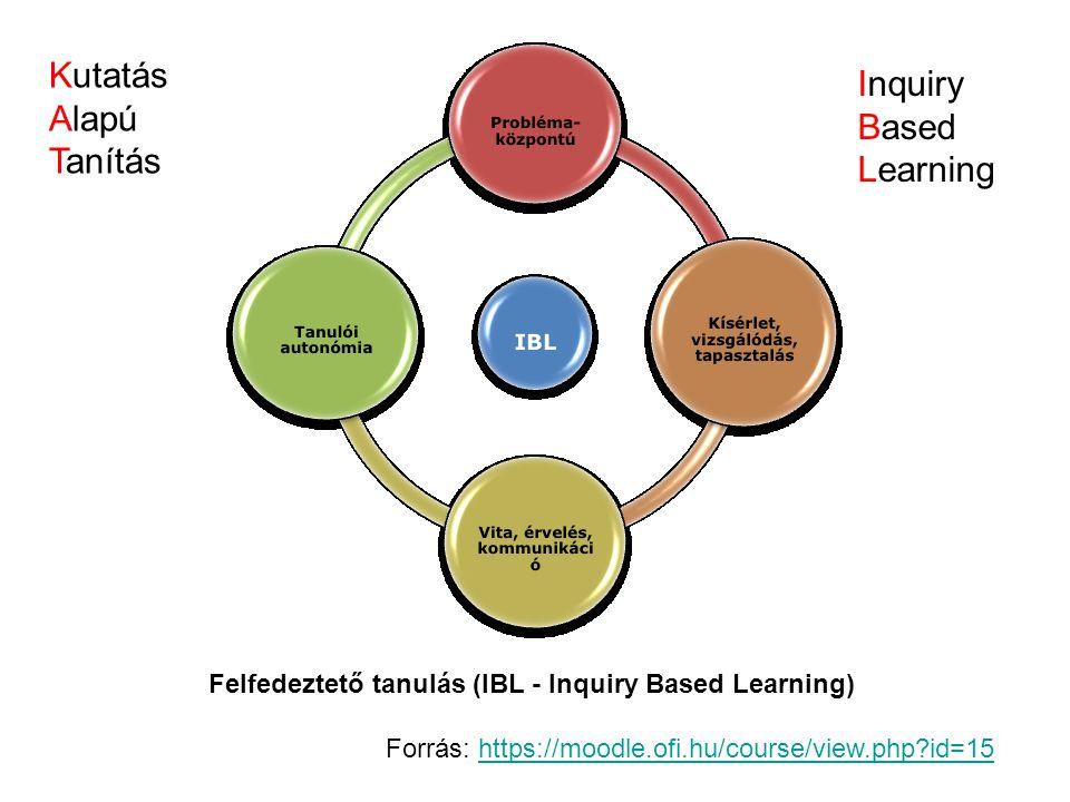 Kutatás Alapú Tanítás Inquiry Based Learning Felfedeztető tanulás (IBL - Inquiry Based Learning) Forrás: https://moodle.ofi.hu/course/view.php?id=15ht