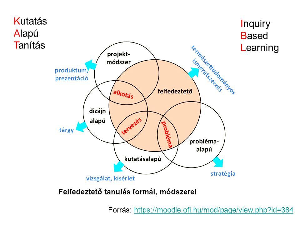 Kutatás Alapú Tanítás Inquiry Based Learning Felfedeztető tanulás formái, módszerei Forrás: https://moodle.ofi.hu/mod/page/view.php?id=384https://mood