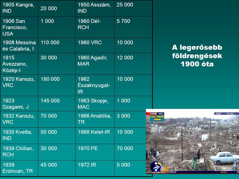 A legerősebb földrengések 1900 óta 1905 Kangra, IND 20 000 1950 Asszám, IND 25 000 1906 San Francisco, USA 1 0001960 Dél- RCH 5 700 1908 Messina és Ca