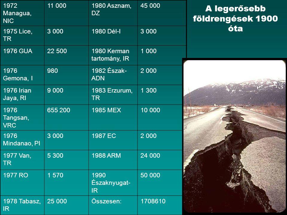 A legerősebb földrengések 1900 óta 1972 Managua, NIC 11 0001980 Asznam, DZ 45 000 1975 Lice, TR 3 0001980 Dél-I3 000 1976 GUA22 5001980 Kerman tartomá