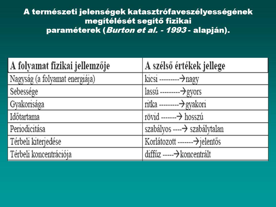 A környezeti katasztrófák rendszere D. K. C. JONES (1995) szerint; 1 = szemiantropogén, 2= hibrid.
