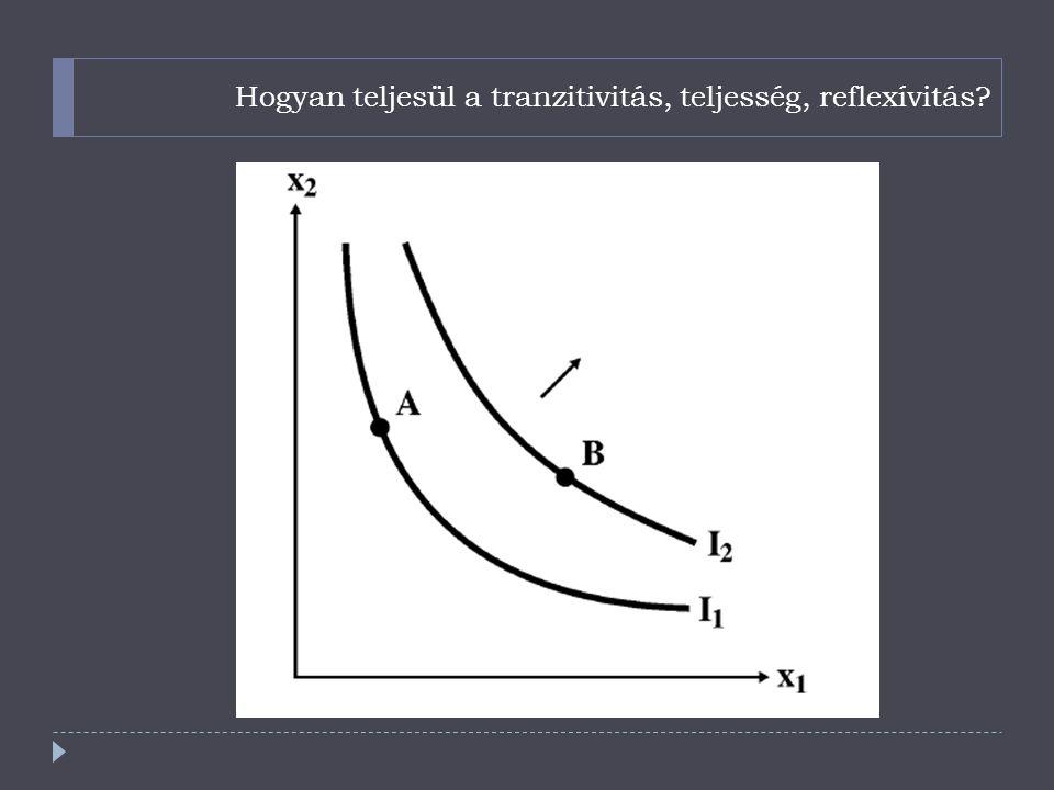 Hogyan teljesül a tranzitivitás, teljesség, reflexívitás?