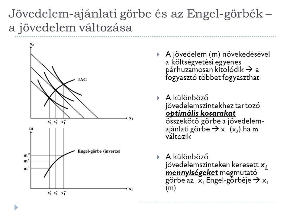 Jövedelem-ajánlati görbe és az Engel-görbék – a jövedelem változása  A jövedelem (m) növekedésével a költségvetési egyenes párhuzamosan kitolódik  a