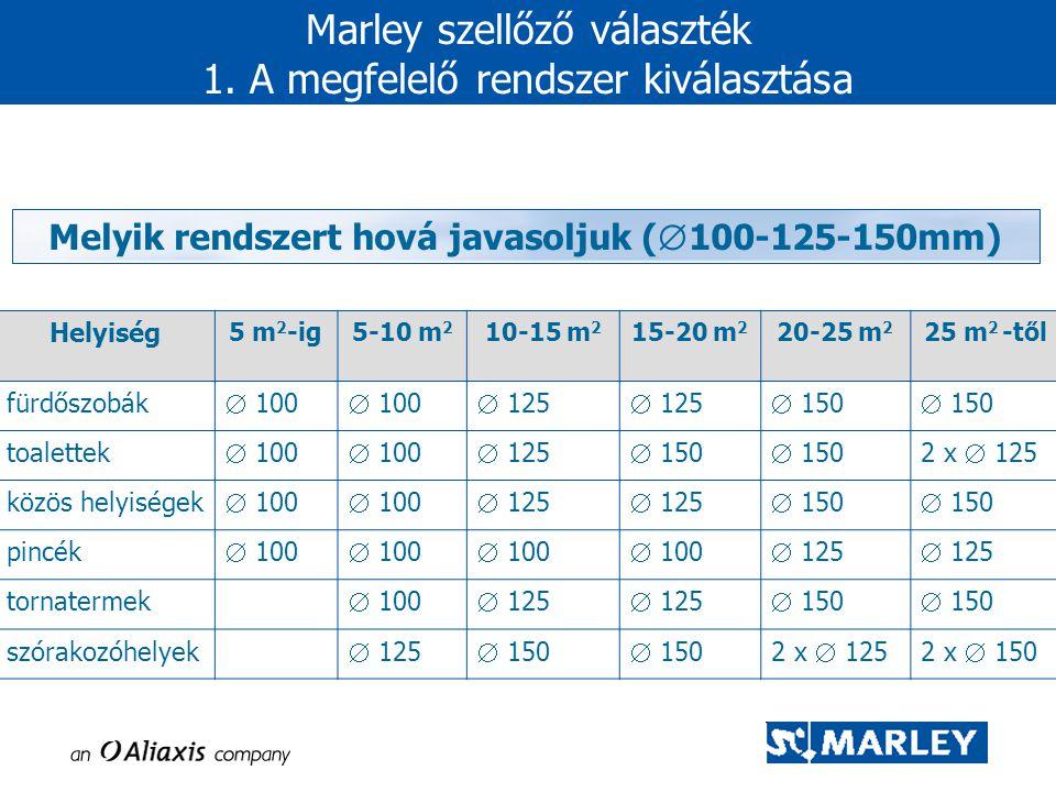 Marley szellőző választék 1. A megfelelő rendszer kiválasztása Helyiség 5 m 2 -ig5-10 m 2 10-15 m 2 15-20 m 2 20-25 m 2 25 m 2 -től fürdőszobák  100