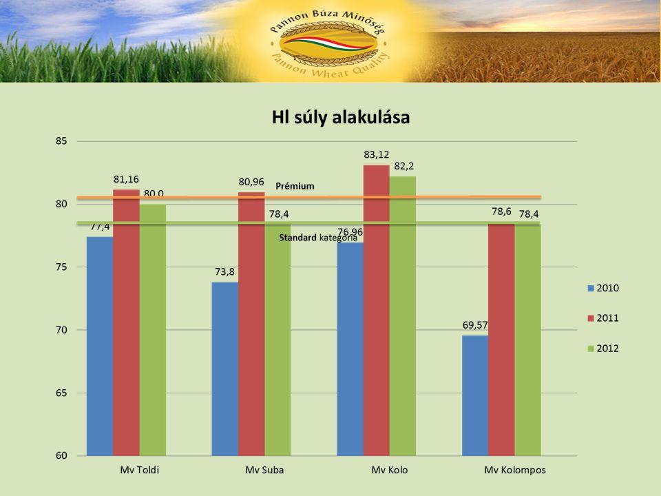 Alapvető megállapításunk  Technológia betartása és a helyes fajtaválasztás mellett a terméshozamok alakulását és a beltartalmi értékek minőségét a csapadékmennyiség, annak eloszlása, valamint a hőstresszes napok száma tudja döntő mértékben befolyásolni.