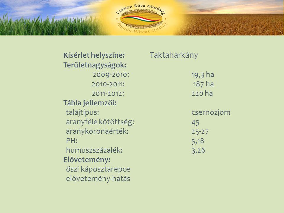 Kísérlet helyszíne: Taktaharkány Területnagyságok: 2009-2010:19,3 ha 2010-2011: 187 ha 2011-2012:220 ha Tábla jellemzői: talajtípus:csernozjom aranyféle kötöttség: 45 aranykoronaérték:25-27 PH:5,18 humuszszázalék:3,26 Elővetemény: őszi káposztarepce elővetemény-hatás