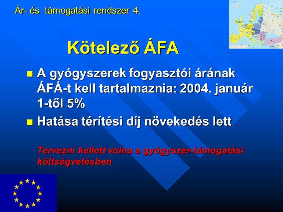 Ár- és támogatási rendszer 4.A gyógyszerek fogyasztói árának ÁFÁ-t kell tartalmaznia: 2004.