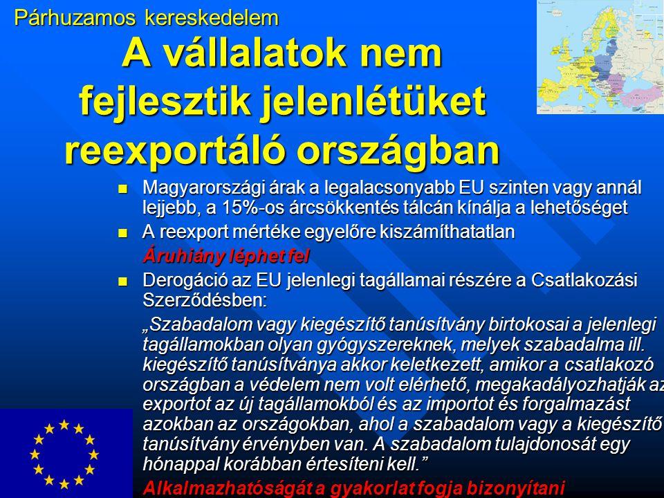 """A vállalatok nem fejlesztik jelenlétüket reexportáló országban Magyarországi árak a legalacsonyabb EU szinten vagy annál lejjebb, a 15%-os árcsökkentés tálcán kínálja a lehetőséget Magyarországi árak a legalacsonyabb EU szinten vagy annál lejjebb, a 15%-os árcsökkentés tálcán kínálja a lehetőséget A reexport mértéke egyelőre kiszámíthatatlan A reexport mértéke egyelőre kiszámíthatatlan Áruhiány léphet fel Derogáció az EU jelenlegi tagállamai részére a Csatlakozási Szerződésben: Derogáció az EU jelenlegi tagállamai részére a Csatlakozási Szerződésben: """"Szabadalom vagy kiegészítő tanúsítvány birtokosai a jelenlegi tagállamokban olyan gyógyszereknek, melyek szabadalma ill."""