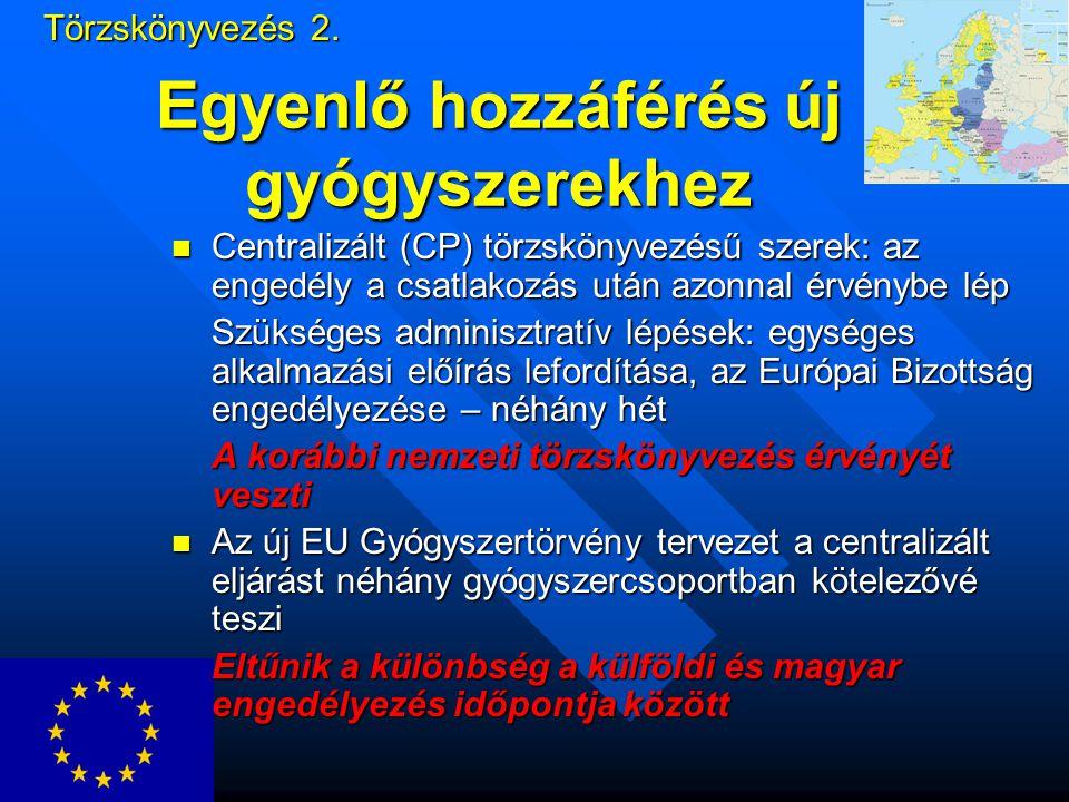 Egyenlő hozzáférés új gyógyszerekhez Centralizált (CP) törzskönyvezésű szerek: az engedély a csatlakozás után azonnal érvénybe lép Centralizált (CP) törzskönyvezésű szerek: az engedély a csatlakozás után azonnal érvénybe lép Szükséges adminisztratív lépések: egységes alkalmazási előírás lefordítása, az Európai Bizottság engedélyezése – néhány hét A korábbi nemzeti törzskönyvezés érvényét veszti Az új EU Gyógyszertörvény tervezet a centralizált eljárást néhány gyógyszercsoportban kötelezővé teszi Az új EU Gyógyszertörvény tervezet a centralizált eljárást néhány gyógyszercsoportban kötelezővé teszi Eltűnik a különbség a külföldi és magyar engedélyezés időpontja között Törzskönyvezés 2.