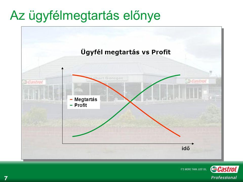 7 Az ügyfélmegtartás előnye Ügyfél megtartás vs Profit idő − Megtartás − Profit