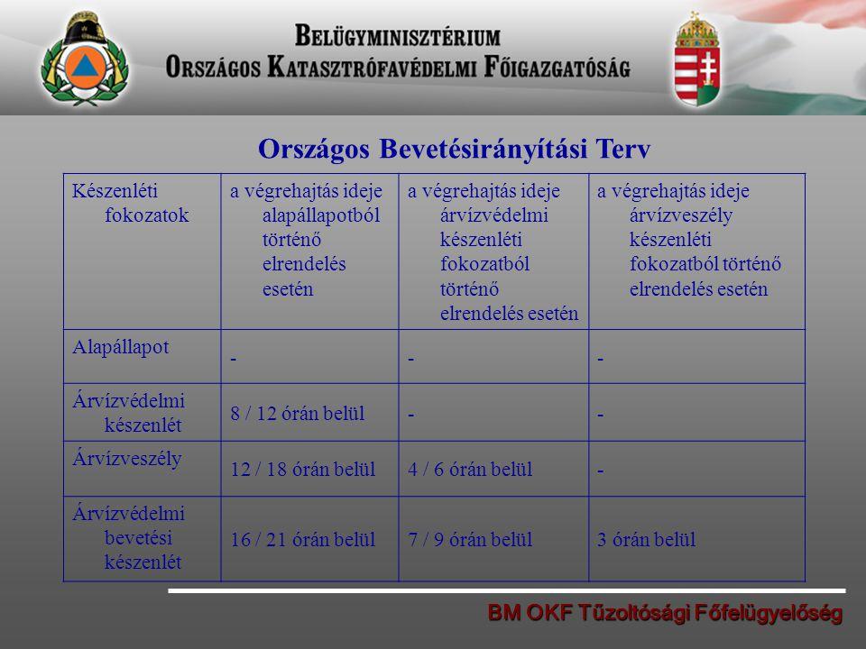 BM OKF Tűzoltósági Főfelügyelőség Országos Bevetésirányítási Terv Készenléti fokozatok a végrehajtás ideje alapállapotból történő elrendelés esetén a