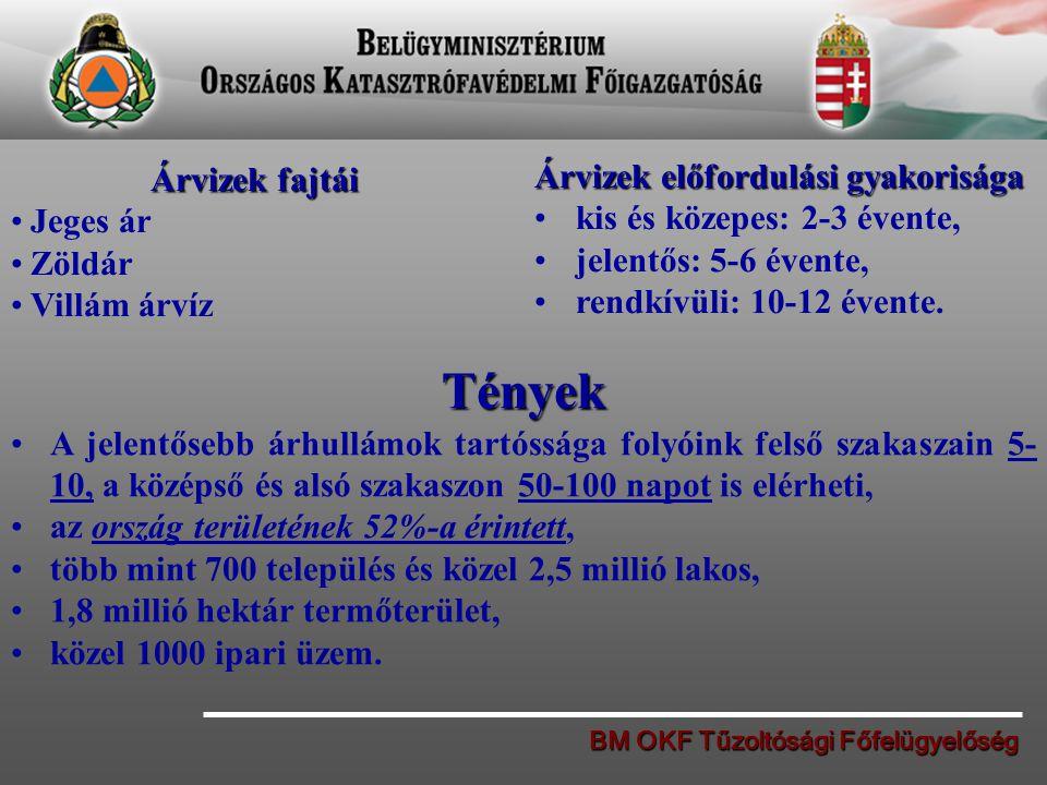 BM OKF Tűzoltósági Főfelügyelőség Árvizek fajtái Jeges ár Zöldár Villám árvíz Árvizek előfordulási gyakorisága kis és közepes: 2-3 évente, jelentős: 5