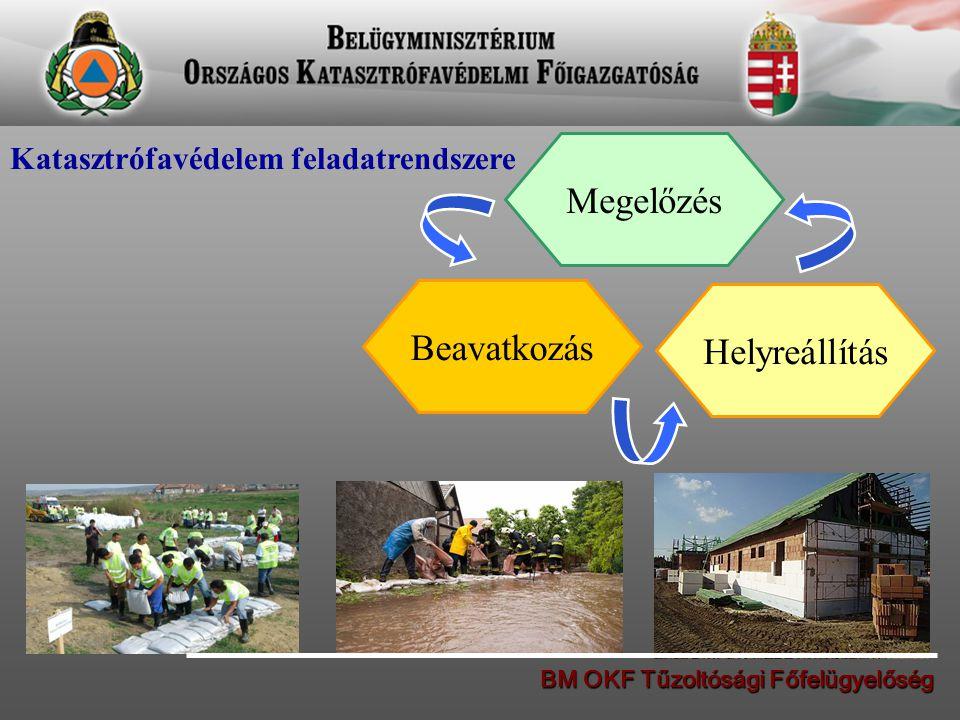 Katasztrófavédelem feladatrendszere Megelőzés Beavatkozás Helyreállítás BM OKF Tűzoltósági Főfelügyelőség