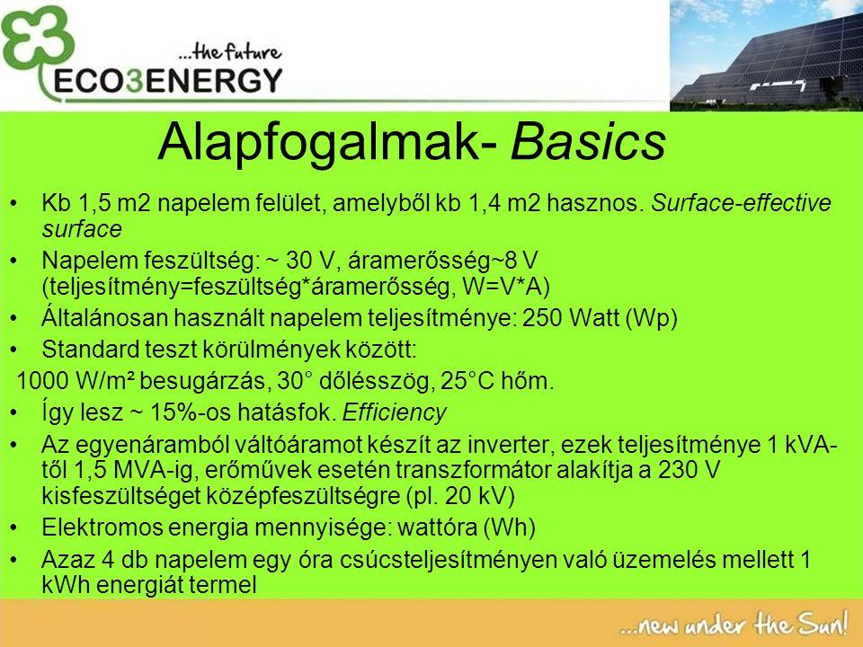 Alapfogalmak- Basics Kb 1,5 m2 napelem felület, amelyből kb 1,4 m2 hasznos.