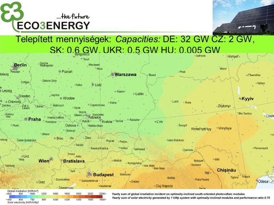Telepített mennyiségek: Capacities: DE: 32 GW CZ: 2 GW, SK: 0,6 GW, UKR: 0,5 GW HU: 0,005 GW
