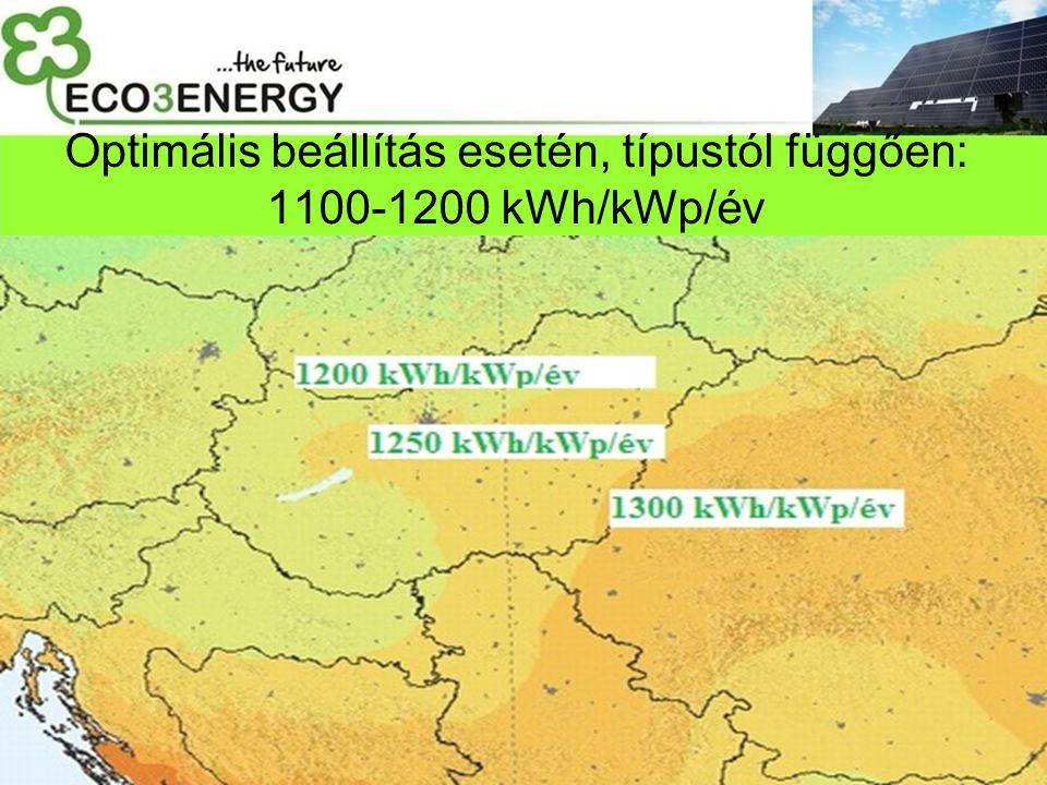 Optimális beállítás esetén, típustól függően: 1100-1200 kWh/kWp/év