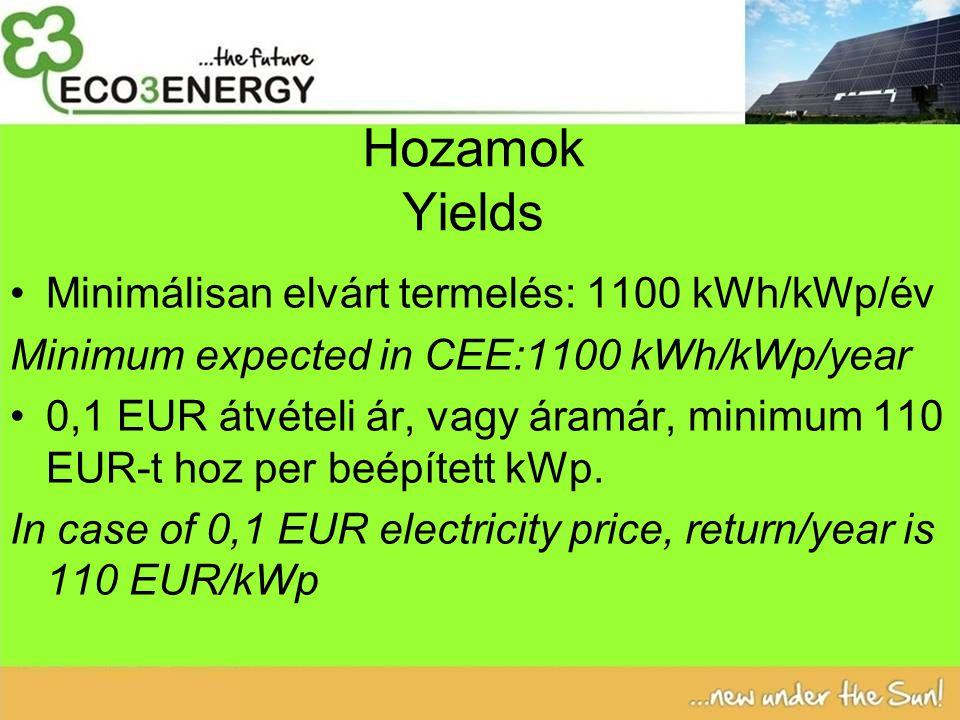 Hozamok Yields Minimálisan elvárt termelés: 1100 kWh/kWp/év Minimum expected in CEE:1100 kWh/kWp/year 0,1 EUR átvételi ár, vagy áramár, minimum 110 EUR-t hoz per beépített kWp.