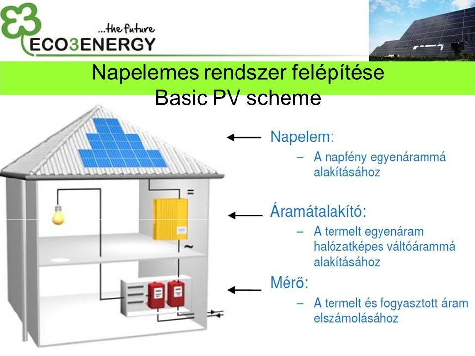 Napelemes rendszer felépítése Basic PV scheme