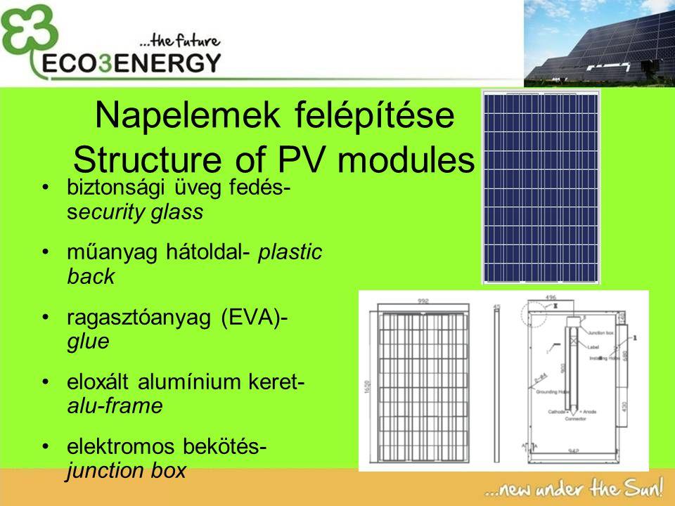 Napelemek felépítése Structure of PV modules biztonsági üveg fedés- security glass műanyag hátoldal- plastic back ragasztóanyag (EVA)- glue eloxált alumínium keret- alu-frame elektromos bekötés- junction box