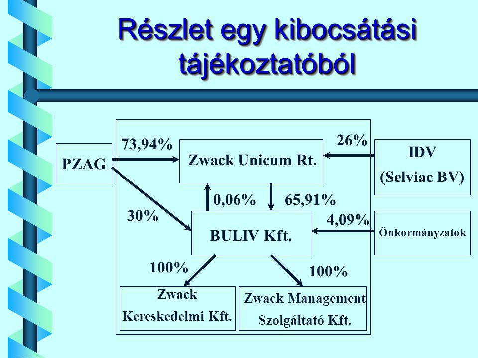 Részlet egy kibocsátási tájékoztatóból PZAG IDV (Selviac BV) Zwack Unicum Rt.