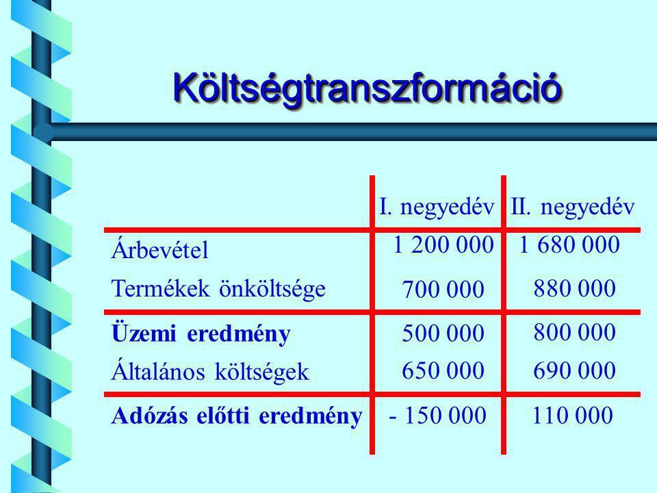 KöltségtranszformációKöltségtranszformáció Árbevétel Termékek önköltsége Üzemi eredmény Általános költségek Adózás előtti eredmény I.