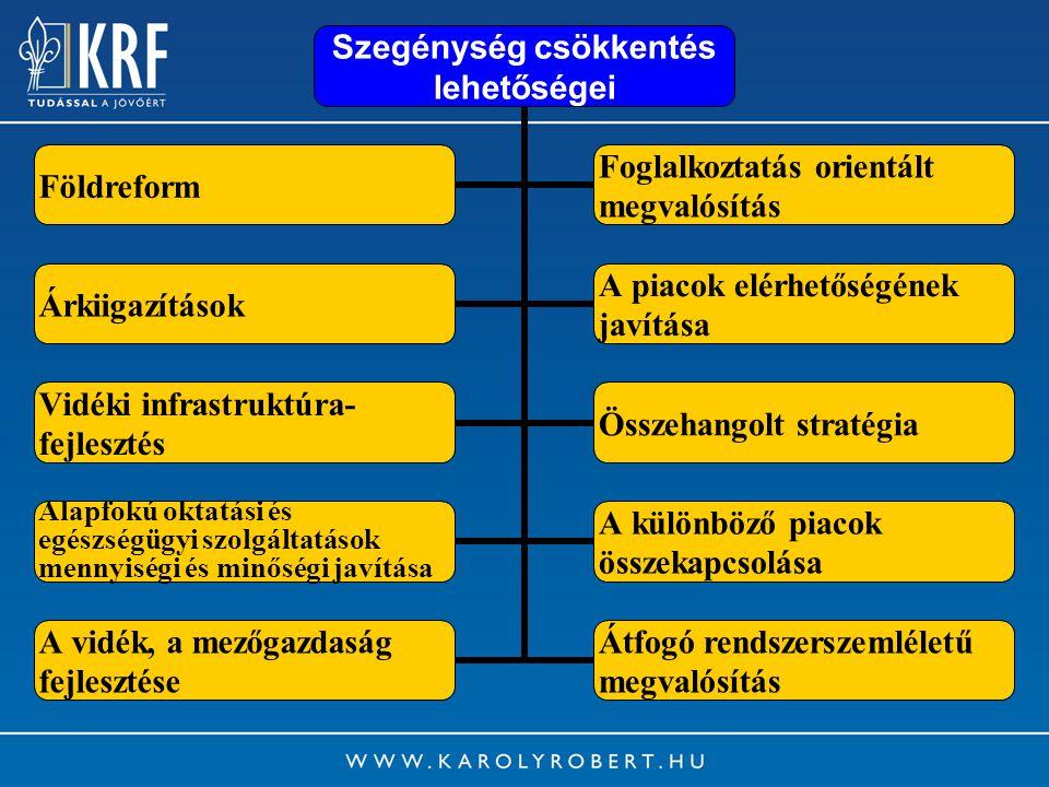 13 Szegénység csökkentés lehetőségei Földreform Foglalkoztatás orientált megvalósítás Árkiigazítások A piacok elérhetőségének javítása Vidéki infrastruktúra- fejlesztés Összehangolt stratégia Alapfokú oktatási és egészségügyi szolgáltatások mennyiségi és minőségi javítása A különböző piacok összekapcsolása A vidék, a mezőgazdaság fejlesztése Átfogó rendszerszemléletű megvalósítás