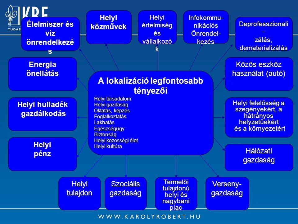 14 A lokalizáció legfontosabb tényezői Helyi társadalom Helyi gazdaság Oktatás, képzés Foglalkoztatás Lakhatás Egészségügy Biztonság Helyi közösségi é