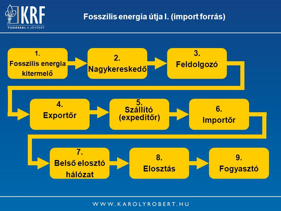 15 Fosszilis energia útja I. (import forrás) 1. Fosszilis energia kitermelő 2. Nagykereskedő 3. Feldolgozó 4. Exportőr 5. Szállító (expeditőr) 6. Impo