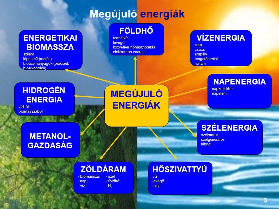 3 MEGÚJULÓ ENERGIÁK ENERGETIKAI BIOMASSZA szilárd légnemű (metán) bioüzemanyagok (biodízel, bioalkoholok) HIDROGÉN ENERGIA vízből biomasszából METANOL- GAZDASÁG ZÖLDÁRAM - biomassza;- szél - nap;- földhő - víz;- H 2 VÍZENERGIA alap csúcs árapály tengeráramlat hullám FÖLDHŐ termálvíz levegő közvetlen hőhasznosítás elektromos energia HŐSZIVATTYÚ víz levegő talaj SZÉLENERGIA szélmotor szélgenerátor hibrid NAPENERGIA napkollektor napelem Megújuló energiák