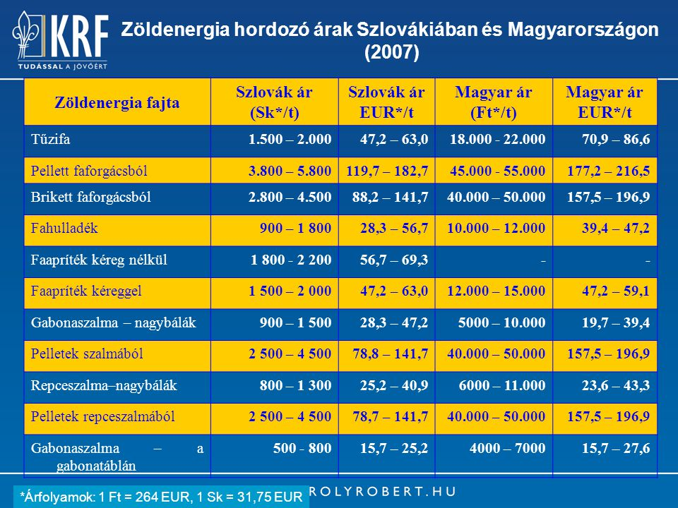 4 Zöldenergia hordozó árak Szlovákiában és Magyarországon (2007) Zöldenergia fajta Szlovák ár (Sk*/t) Szlovák ár EUR*/t Magyar ár (Ft*/t) Magyar ár EUR*/t Tűzifa1.500 – 2.00047,2 – 63,018.000 - 22.00070,9 – 86,6 Pellett faforgácsból3.800 – 5.800119,7 – 182,745.000 - 55.000177,2 – 216,5 Brikett faforgácsból2.800 – 4.50088,2 – 141,740.000 – 50.000157,5 – 196,9 Fahulladék900 – 1 80028,3 – 56,710.000 – 12.00039,4 – 47,2 Faapríték kéreg nélkül1 800 - 2 20056,7 – 69,3-- Faapríték kéreggel1 500 – 2 00047,2 – 63,012.000 – 15.00047,2 – 59,1 Gabonaszalma – nagybálák900 – 1 50028,3 – 47,25000 – 10.00019,7 – 39,4 Pelletek szalmából2 500 – 4 50078,8 – 141,740.000 – 50.000157,5 – 196,9 Repceszalma–nagybálák800 – 1 30025,2 – 40,96000 – 11.00023,6 – 43,3 Pelletek repceszalmából2 500 – 4 50078,7 – 141,740.000 – 50.000157,5 – 196,9 Gabonaszalma – a gabonatáblán 500 - 80015,7 – 25,24000 – 700015,7 – 27,6 *Árfolyamok: 1 Ft = 264 EUR, 1 Sk = 31,75 EUR