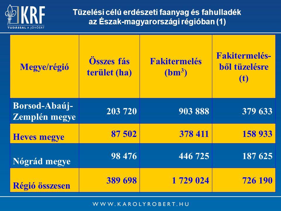 5 Tüzelési célú erdészeti faanyag és fahulladék az Észak-magyarországi régióban (1) Megye/régió Összes fás terület (ha) Fakitermelés (bm 3 ) Fakiterme