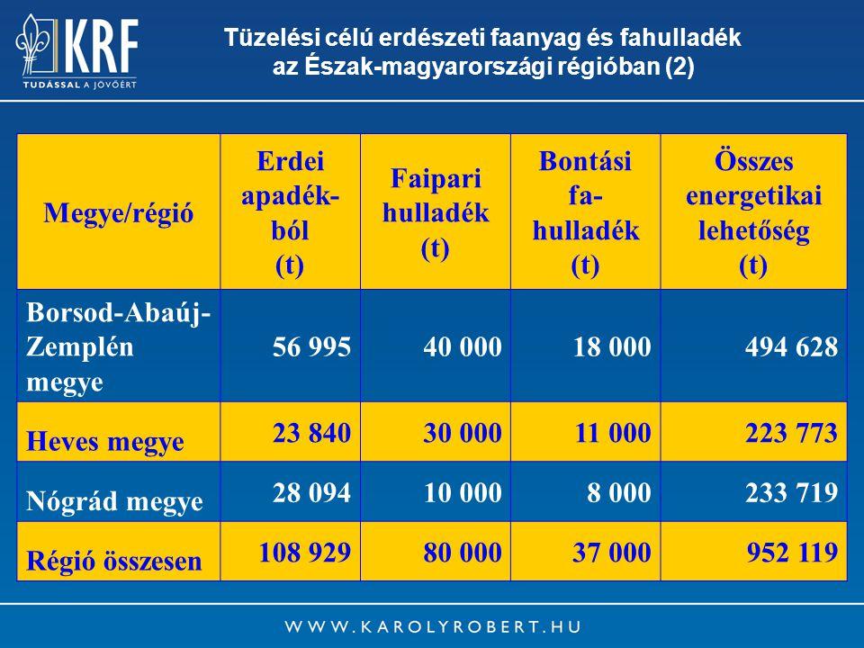 6 Megye/régió Erdei apadék- ból (t) Faipari hulladék (t) Bontási fa- hulladék (t) Összes energetikai lehetőség (t) Borsod-Abaúj- Zemplén megye 56 9954