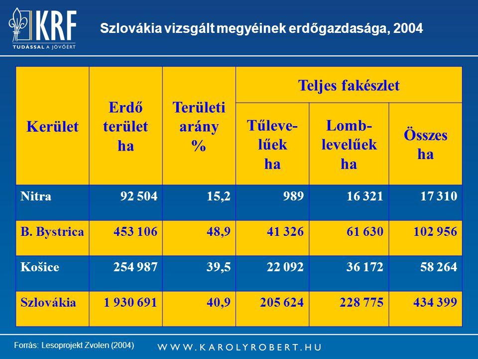 7 Szlovákia vizsgált megyéinek erdőgazdasága, 2004 Kerület Erdő terület ha Területi arány % Teljes fakészlet Tűleve- lűek ha Lomb- levelűek ha Összes ha Nitra92 50415,298916 32117 310 B.