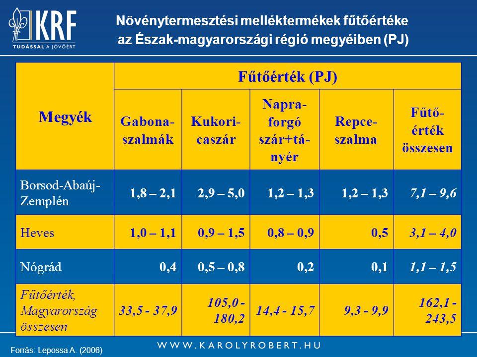8 Növénytermesztési melléktermékek fűtőértéke az Észak-magyarországi régió megyéiben (PJ) Megyék Fűtőérték (PJ) Gabona- szalmák Kukori- caszár Napra- forgó szár+tá- nyér Repce- szalma Fűtő- érték összesen Borsod-Abaúj- Zemplén 1,8 – 2,12,9 – 5,01,2 – 1,3 7,1 – 9,6 Heves1,0 – 1,10,9 – 1,50,8 – 0,90,53,1 – 4,0 Nógrád0,40,5 – 0,80,20,11,1 – 1,5 Fűtőérték, Magyarország összesen 33,5 - 37,9 105,0 - 180,2 14,4 - 15,79,3 - 9,9 162,1 - 243,5 Forrás: Lepossa A.