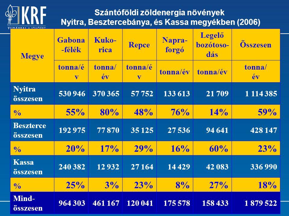 9 Szántóföldi zöldenergia növények Nyitra, Besztercebánya, és Kassa megyékben (2006) Megye Gabona -félék Kuko- rica Repce Napra- forgó Legelő bozótoso- dás Összesen tonna/é v tonna/ év tonna/é v tonna/ év Nyitra összesen 530 946370 36557 752133 61321 7091 114 385 % 55%80%48%76%14%59% Beszterce összesen 192 97577 87035 12527 53694 641428 147 % 20%17%29%16%60%23% Kassa összesen 240 38212 93227 16414 42942 083336 990 % 25%3%23%8%27%18% Mind- összesen 964 303461 167120 041175 578158 4331 879 522