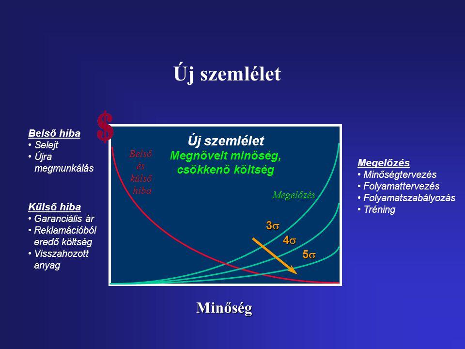 Megelőzés Minőségtervezés Folyamattervezés Folyamatszabályozás Tréning Megelőzés 3333 4444 5555 Új szemlélet Megnövelt minőség, csökkenő k