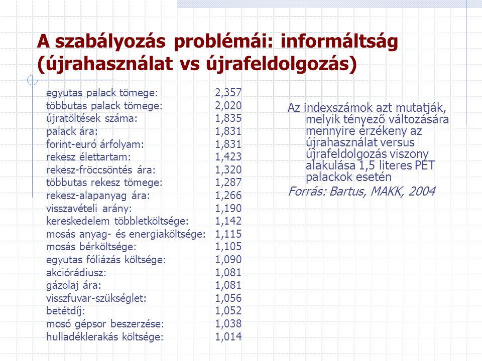 A szabályozás problémái: informáltság (újrahasználat vs újrafeldolgozás) egyutas palack tömege:2,357 többutas palack tömege:2,020 újratöltések száma:1,835 palack ára:1,831 forint-euró árfolyam:1,831 rekesz élettartam:1,423 rekesz-fröccsöntés ára:1,320 többutas rekesz tömege:1,287 rekesz-alapanyag ára:1,266 visszavételi arány:1,190 kereskedelem többletköltsége:1,142 mosás anyag- és energiaköltsége:1,115 mosás bérköltsége:1,105 egyutas fóliázás költsége:1,090 akciórádiusz:1,081 gázolaj ára:1,081 visszfuvar-szükséglet:1,056 betétdíj:1,052 mosó gépsor beszerzése:1,038 hulladéklerakás költsége:1,014 Az indexszámok azt mutatják, melyik tényező változására mennyire érzékeny az újrahasználat versus újrafeldolgozás viszony alakulása 1,5 literes PET palackok esetén Forrás: Bartus, MAKK, 2004