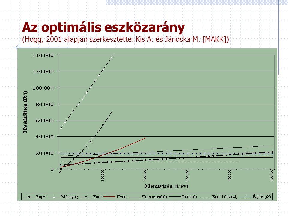 Az optimális eszközarány (Hogg, 2001 alapján szerkesztette: Kis A. és Jánoska M. [MAKK])