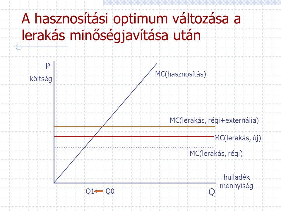 A hasznosítási optimum változása a lerakás minőségjavítása után P Q hulladék mennyiség MC(lerakás, régi) MC(hasznosítás) Q1 MC(lerakás, régi+externália) Q0 költség MC(lerakás, új)