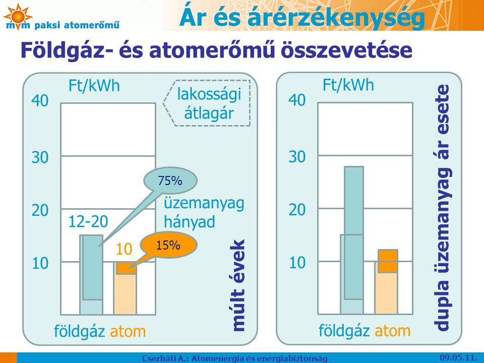 Ár és árérzékenység 40 30 20 10 földgáz atom 12-20 10 Földgáz- és atomerőmű összevetése Ft/kWh múlt évek 75% 15% üzemanyag hányad 40 30 20 10 Ft/kWh dupla üzemanyag ár esete földgáz atom lakossági átlagár 09.05.11.