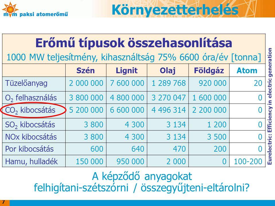 7 Erőmű típusok összehasonlítása 1000 MW teljesítmény, kihasználtság 75% 6600 óra/év [tonna] SzénLignitOlajFöldgázAtom Tüzelőanyag2 000 0007 600 0001 289 768920 00020 O 2 felhasználás3 800 0004 800 0003 270 0471 600 0000 CO 2 kibocsátás5 200 0006 600 0004 496 3142 200 0000 SO 2 kibocsátás3 8004 3003 1341 2000 NOx kibocsátás3 8004 3003 1343 5000 Por kibocsátás6006404702000 Hamu, hulladék150 000950 0002 0000100-200 A képződő anyagokat felhigítani-szétszórni / összegyűjteni-eltárolni.
